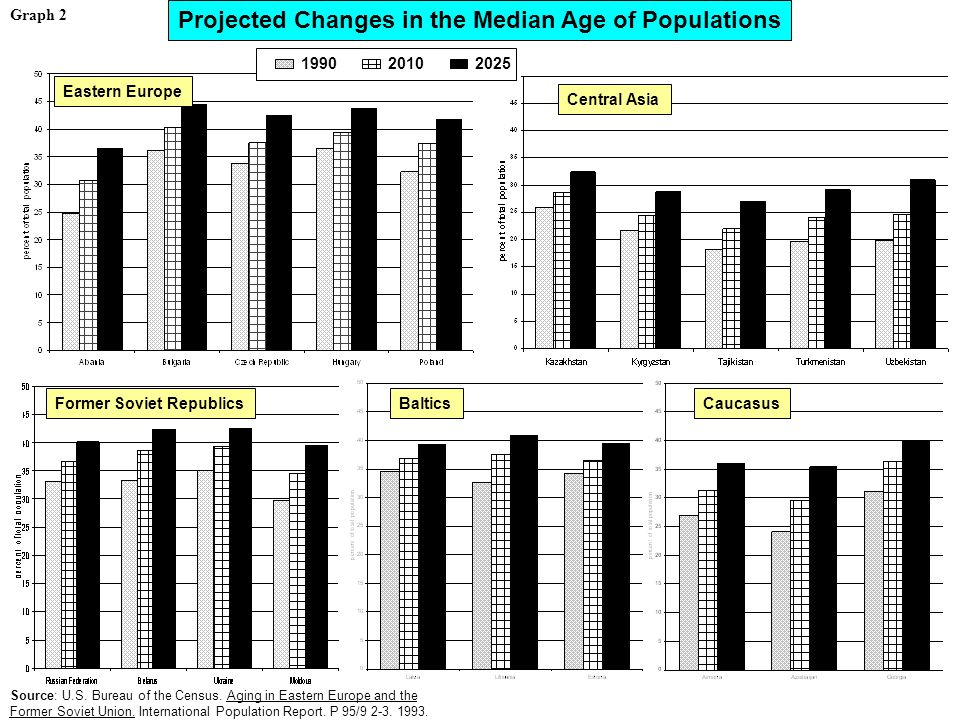 Projected Changes in the Median Age of Populations Eastern Europe Central Asia Former Soviet RepublicsBalticsCaucasus Source: U.S.
