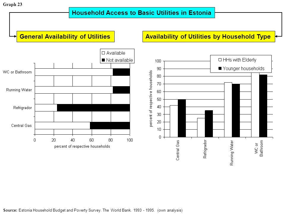 Graph 23 Household Access to Basic Utilities in Estonia Source: Estonia Household Budget and Poverty Survey.