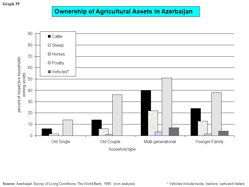 Graph 39 Ownership of Agricultural Assets in Azerbaijan * Vehicles include trucks, tractors, carts and trailers Source: Azerbaijan Survey of Living Conditions, The World Bank, 1995.