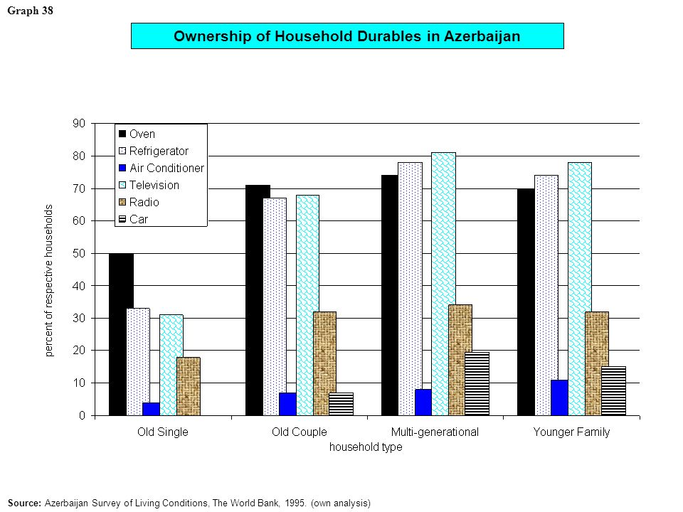 Graph 38 Ownership of Household Durables in Azerbaijan Source: Azerbaijan Survey of Living Conditions, The World Bank, 1995.
