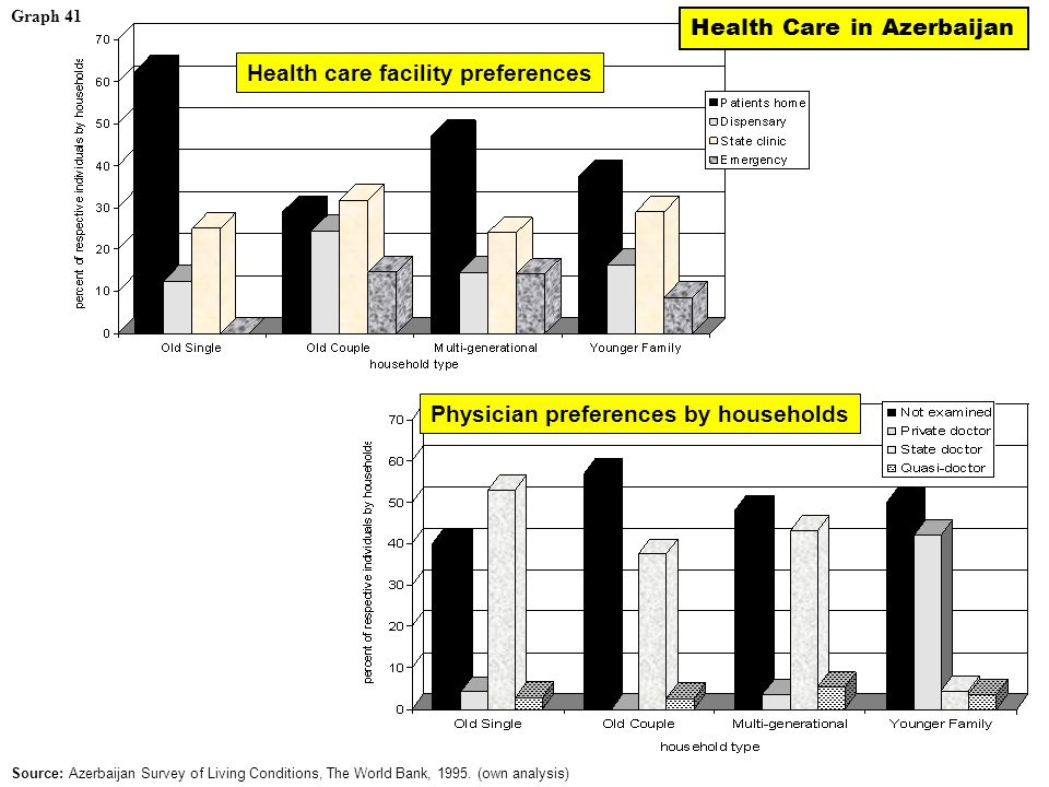 Graph 41 Health care facility preferences Physician preferences by households Source: Azerbaijan Survey of Living Conditions, The World Bank, 1995.