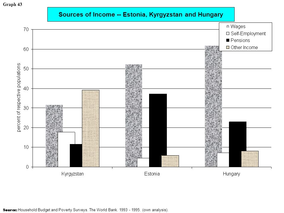 Sources of Income -- Estonia, Kyrgyzstan and Hungary Source: Household Budget and Poverty Surveys.