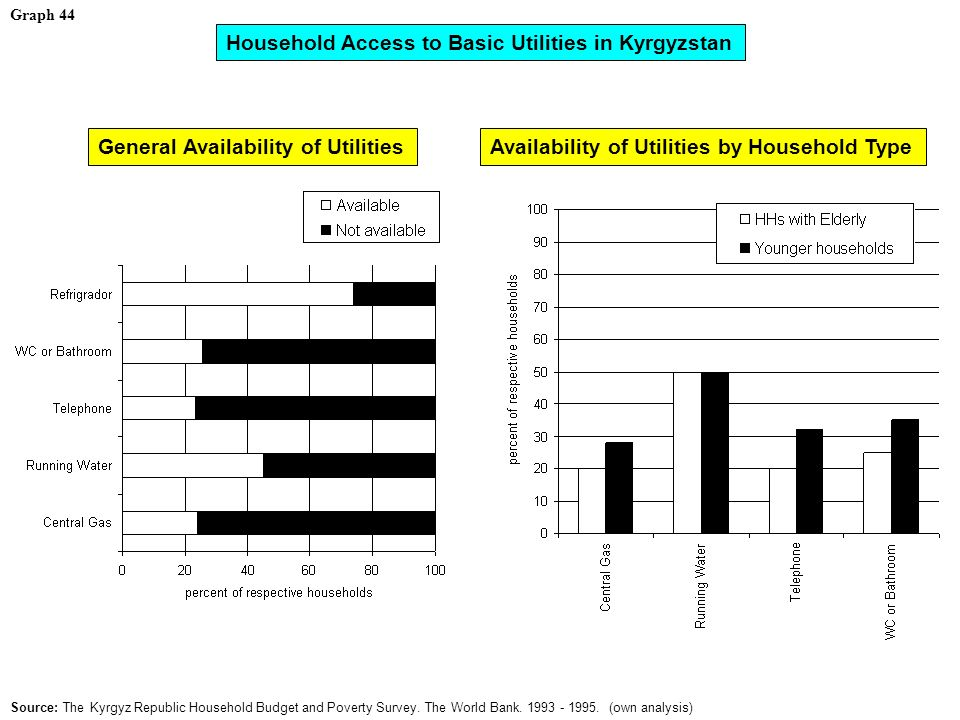 Graph 44 Household Access to Basic Utilities in Kyrgyzstan Source: The Kyrgyz Republic Household Budget and Poverty Survey.