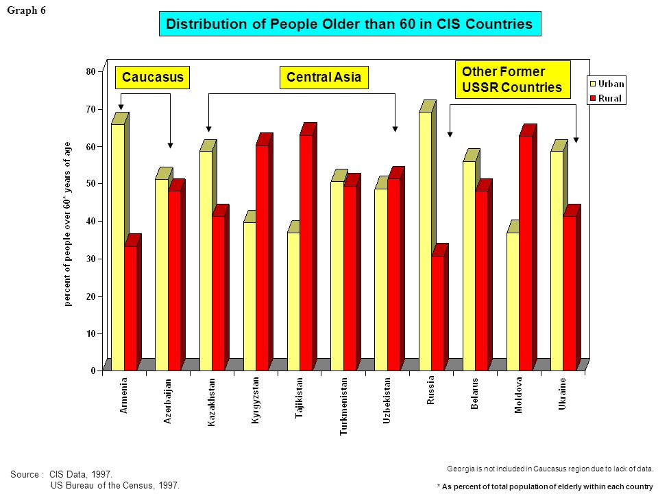 * As percent of total population of elderly within each country Source : CIS Data, 1997.