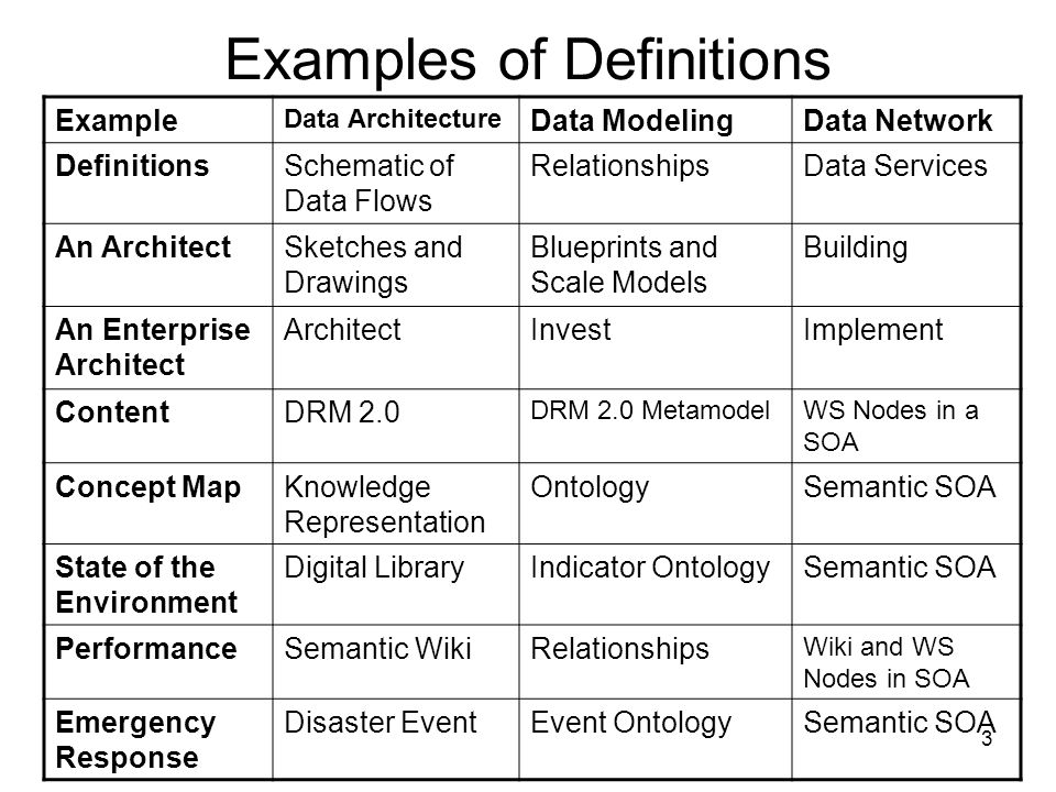 1 data architecture modeling and networks brand l niemann 3 3 examples malvernweather Choice Image