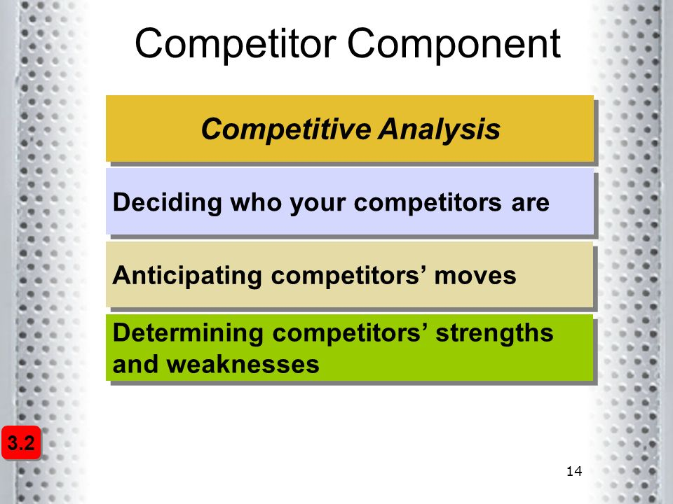 14 Competitor Component Competitive Analysis Deciding who your competitors are Anticipating competitors' moves Determining competitors' strengths and