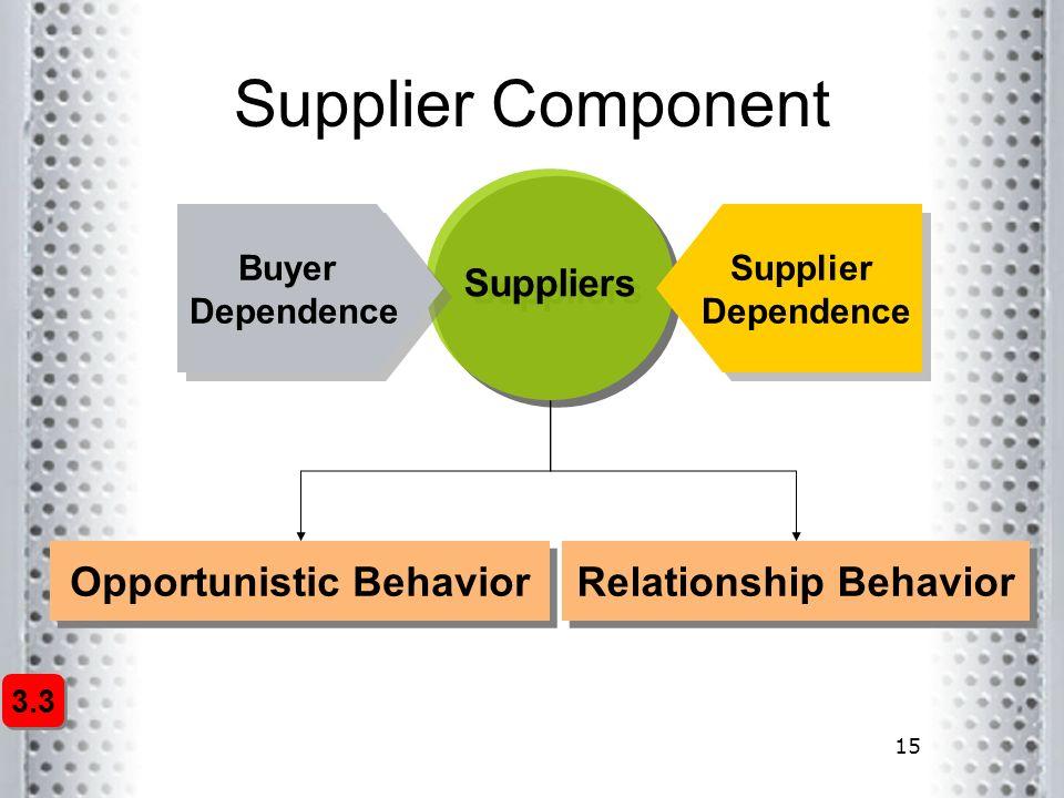 15 Supplier Component Opportunistic Behavior Suppliers Buyer Dependence Supplier Dependence Relationship Behavior 3.3