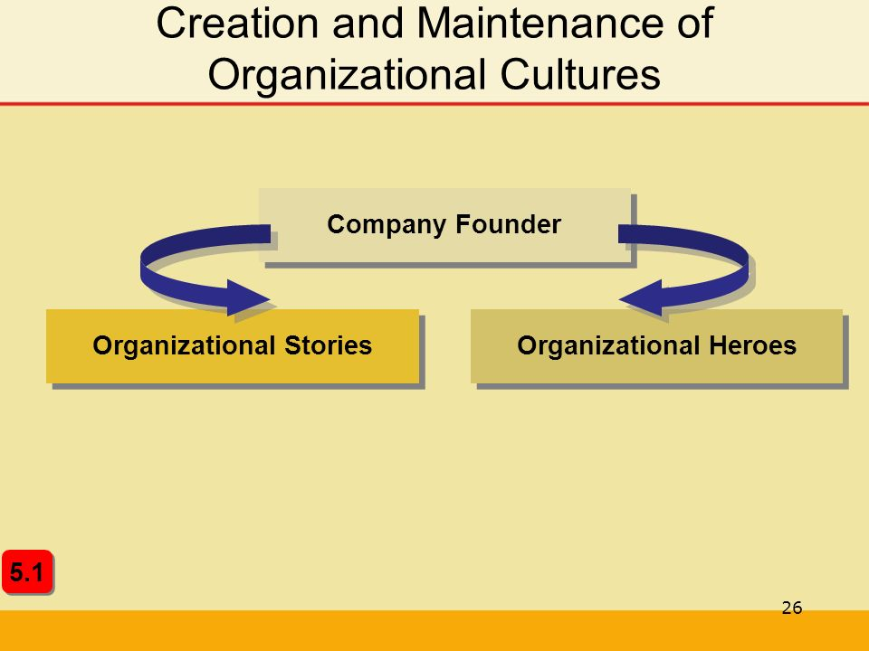 26 Creation and Maintenance of Organizational Cultures Organizational Heroes Organizational Stories Company Founder 5.1