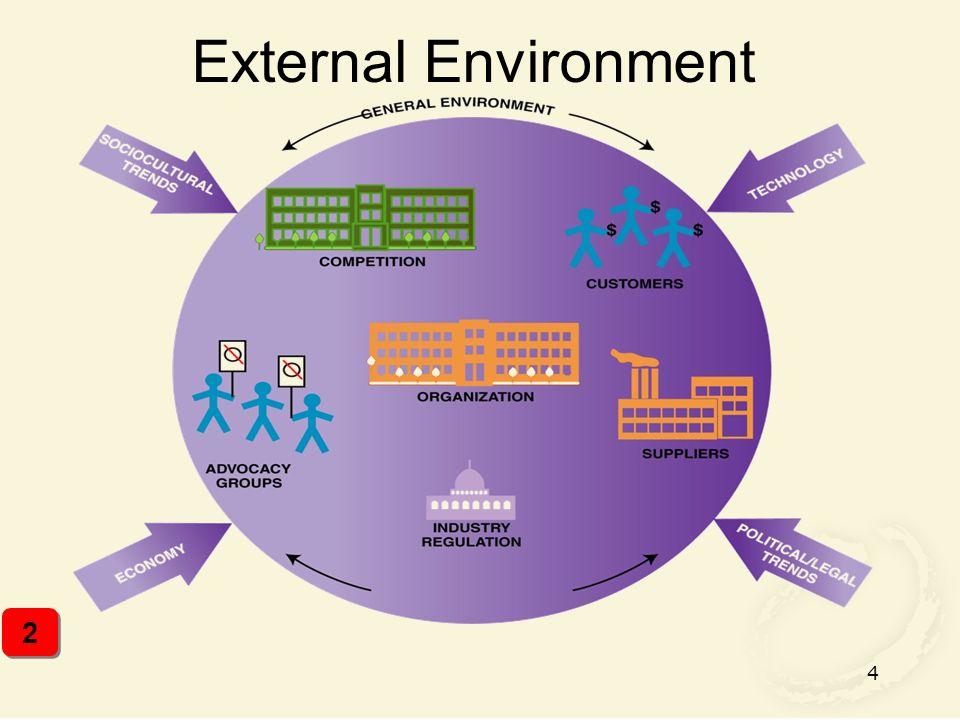 4 External Environment 2 2