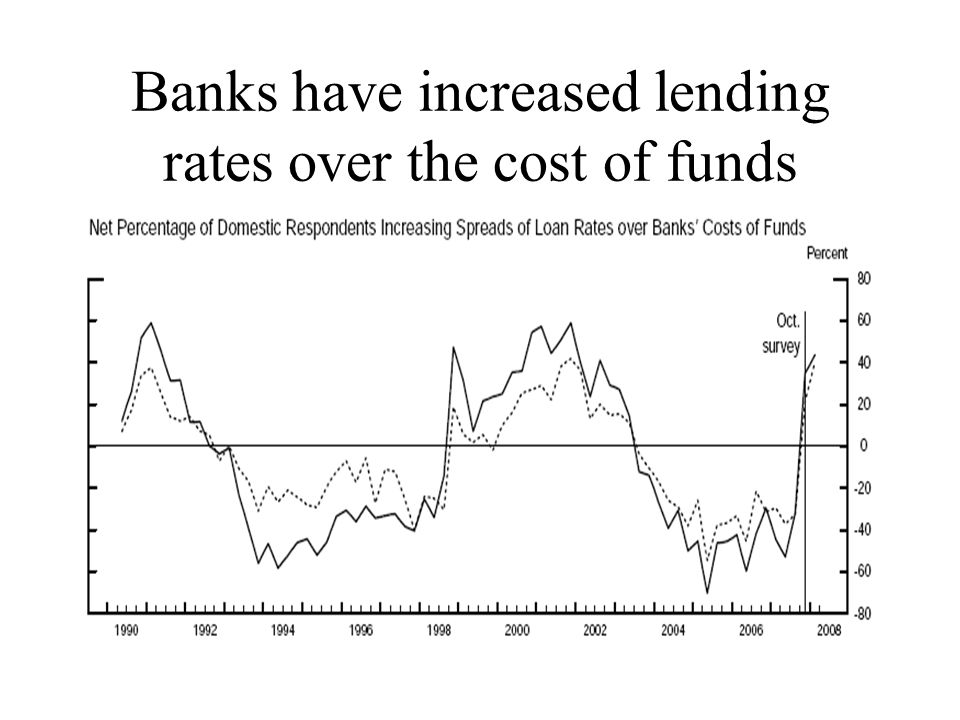 Banks have increased lending rates over the cost of funds