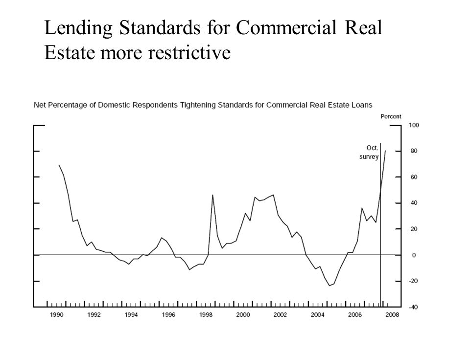 Lending Standards for Commercial Real Estate more restrictive
