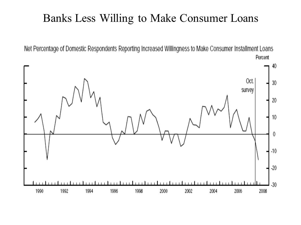 Banks Less Willing to Make Consumer Loans