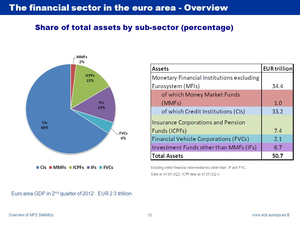 2 euro overview