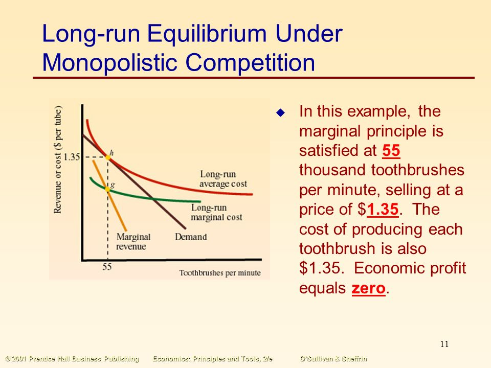 10 © 2001 Prentice Hall Business PublishingEconomics: Principles and Tools, 2/eO'Sullivan & Sheffrin Short-run and Long-run Equilibrium Under Monopolistic Competition  As firms enter, each firm's demand curve shifts to the left, decreasing market price, decreasing the quantity produced per firm, and increasing the average cost of production.