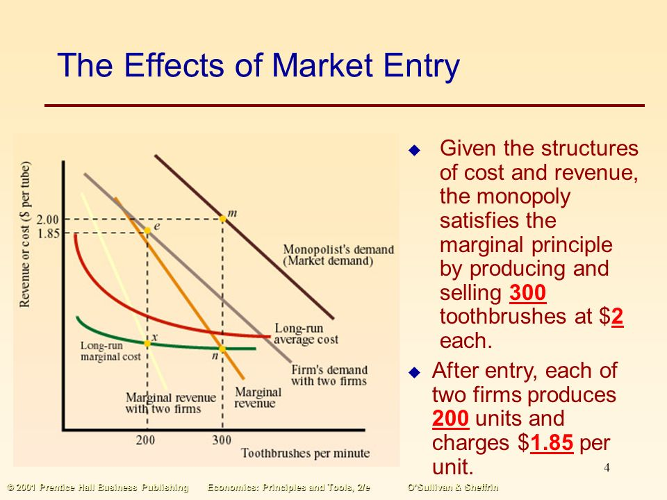 3 © 2001 Prentice Hall Business PublishingEconomics: Principles and Tools, 2/eO'Sullivan & Sheffrin The Effects of Market Entry  When a second firm enters the market, the monopoly's demand and marginal revenue curves shift inward.