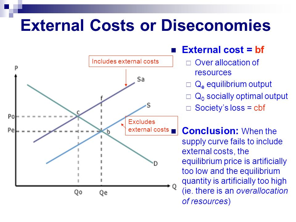 External Costs or Diseconomies External cost = bf  Over allocation of resources  Q e equilibrium output  Q 0 socially optimal output  Society's loss = cbf Conclusion: When the supply curve fails to include external costs, the equilibrium price is artificially too low and the equilibrium quantity is artificially too high (ie.