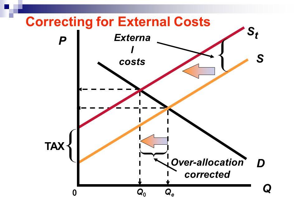 P Q D 0 Externa l costs StSt S TAX Over-allocation corrected Q0Q0 QeQe Correcting for External Costs