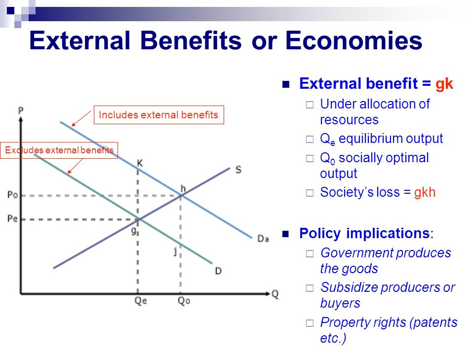 External Benefits or Economies External benefit = gk  Under allocation of resources  Q e equilibrium output  Q 0 socially optimal output  Society's loss = gkh Policy implications:  Government produces the goods  Subsidize producers or buyers  Property rights (patents etc.) Includes external benefits Excludes external benefits