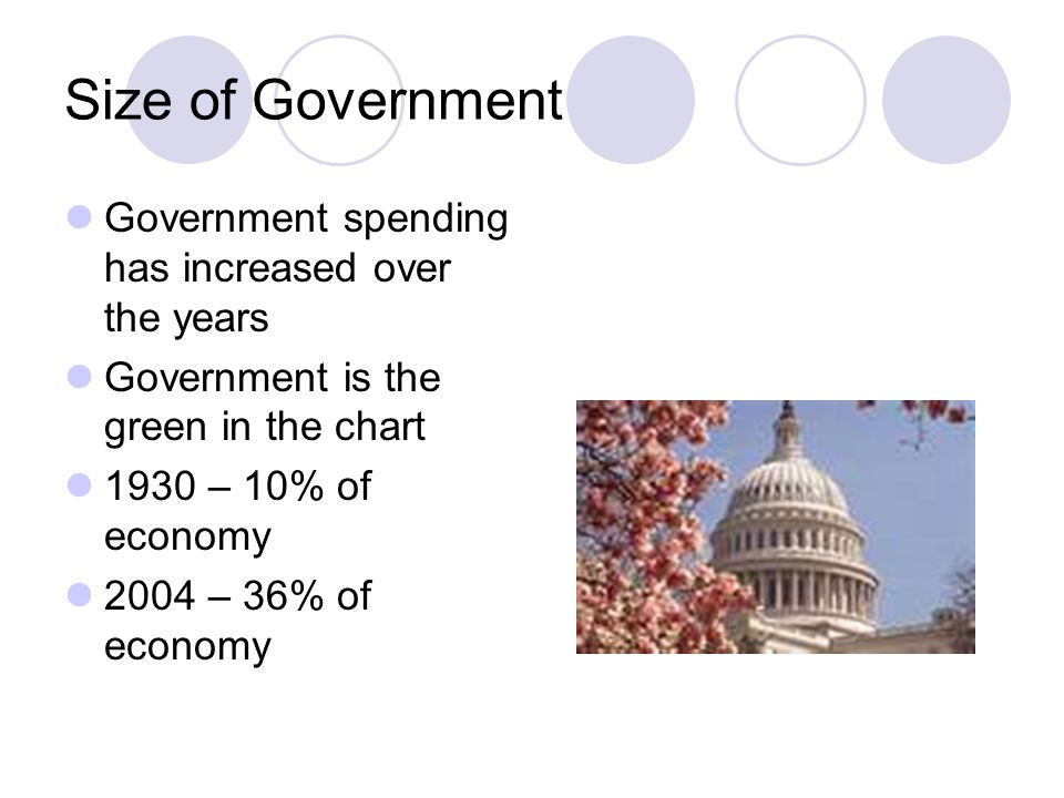 Size of Government Government spending has increased over the years Government is the green in the chart 1930 – 10% of economy 2004 – 36% of economy