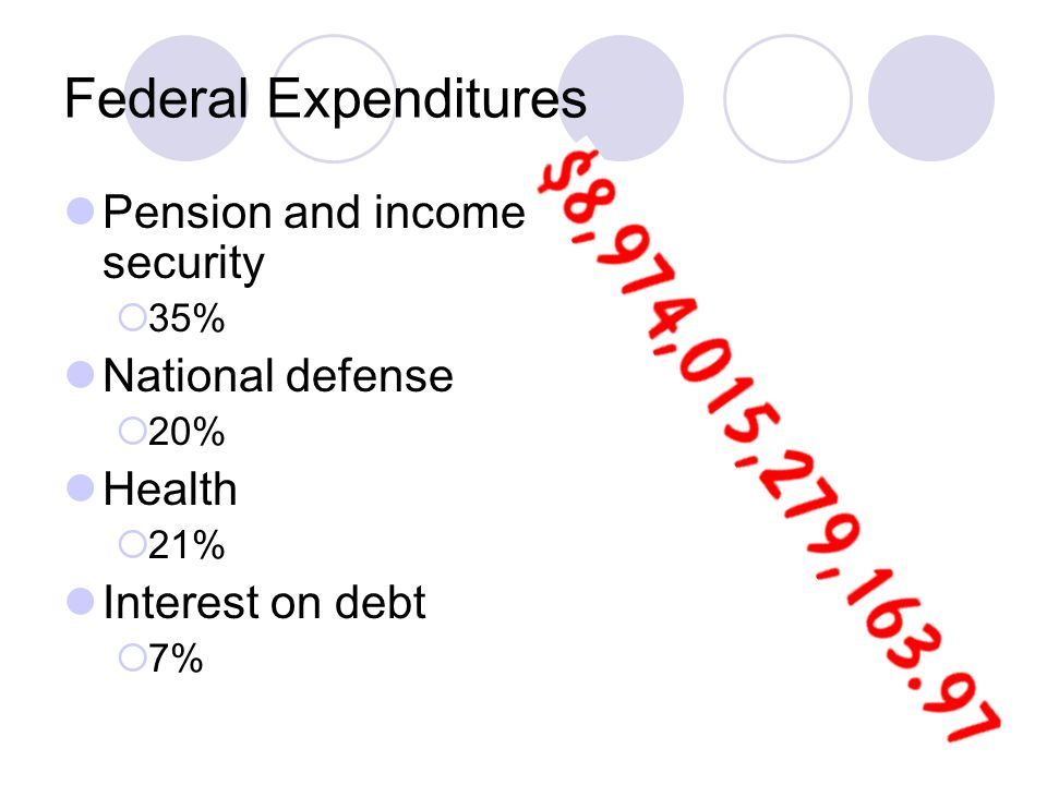 Federal Expenditures Pension and income security  35% National defense  20% Health  21% Interest on debt  7%