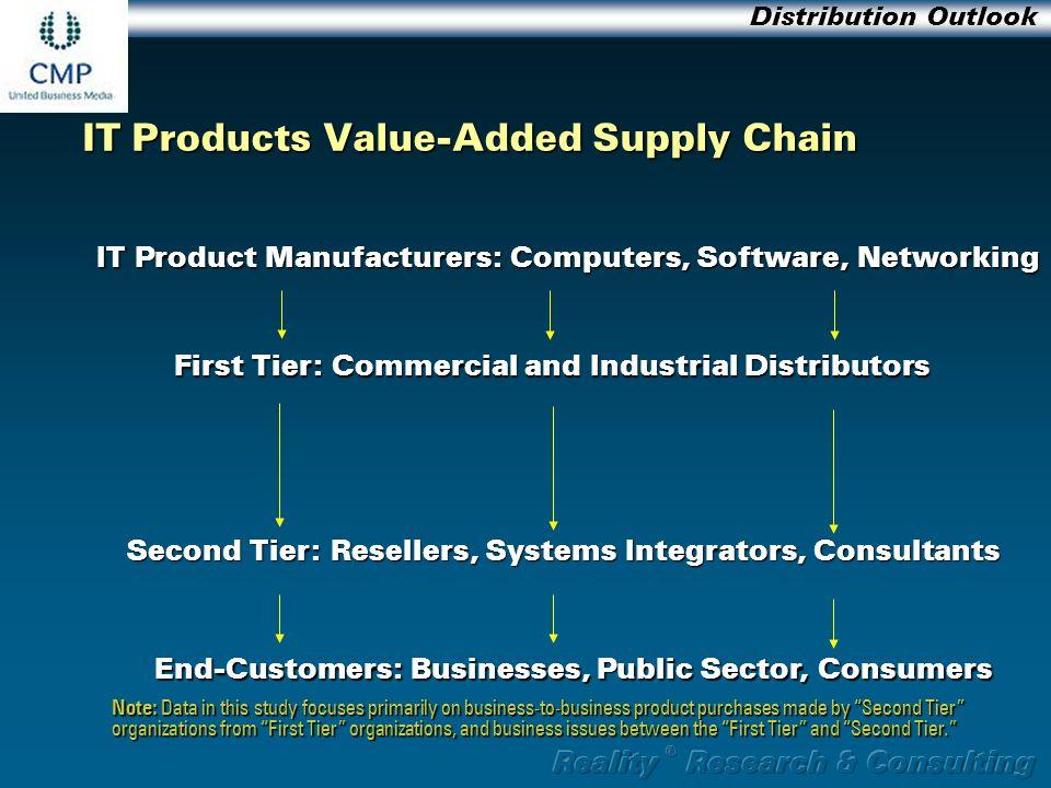 computer software distributors