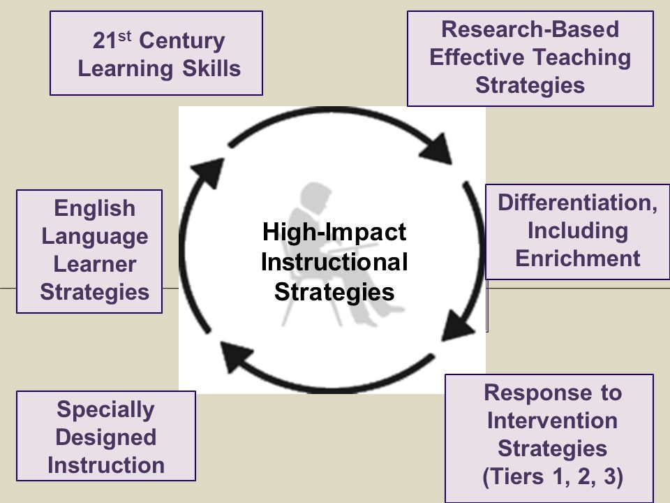 effective research based strategies essay Effective strategies for general and special education teachers abstract today's teachers are asked to educate all students using research-based strategies in inclusive classrooms.