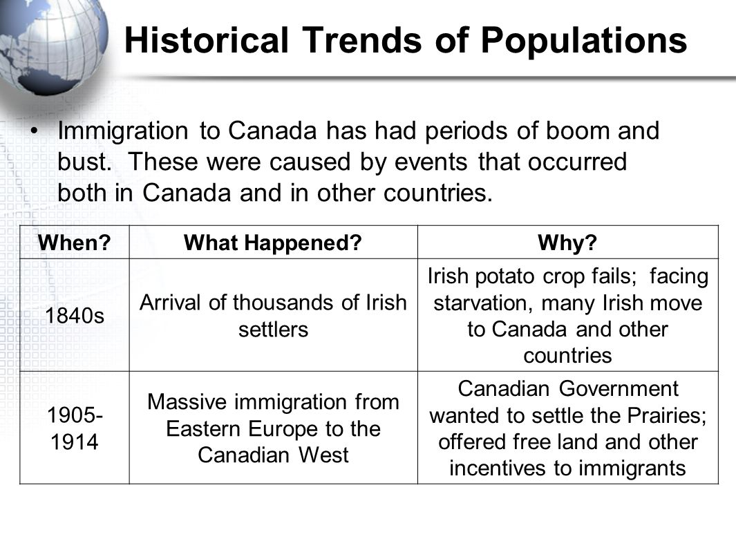 Historical Trends of Populations Immigration to Canada has had periods of boom and bust.