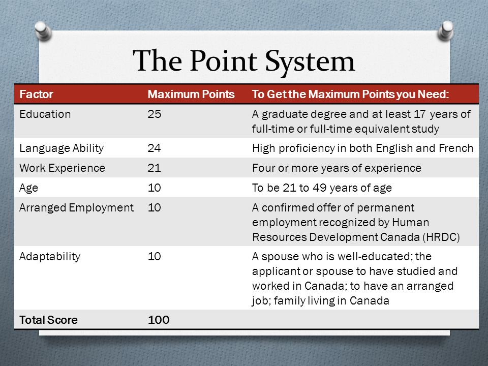 The Point System FactorMaximum PointsTo Get the Maximum Points you Need: Education25A graduate degree and at least 17 years of full-time or full-time equivalent study Language Ability24High proficiency in both English and French Work Experience21Four or more years of experience Age10To be 21 to 49 years of age Arranged Employment10A confirmed offer of permanent employment recognized by Human Resources Development Canada (HRDC) Adaptability10A spouse who is well-educated; the applicant or spouse to have studied and worked in Canada; to have an arranged job; family living in Canada Total Score100