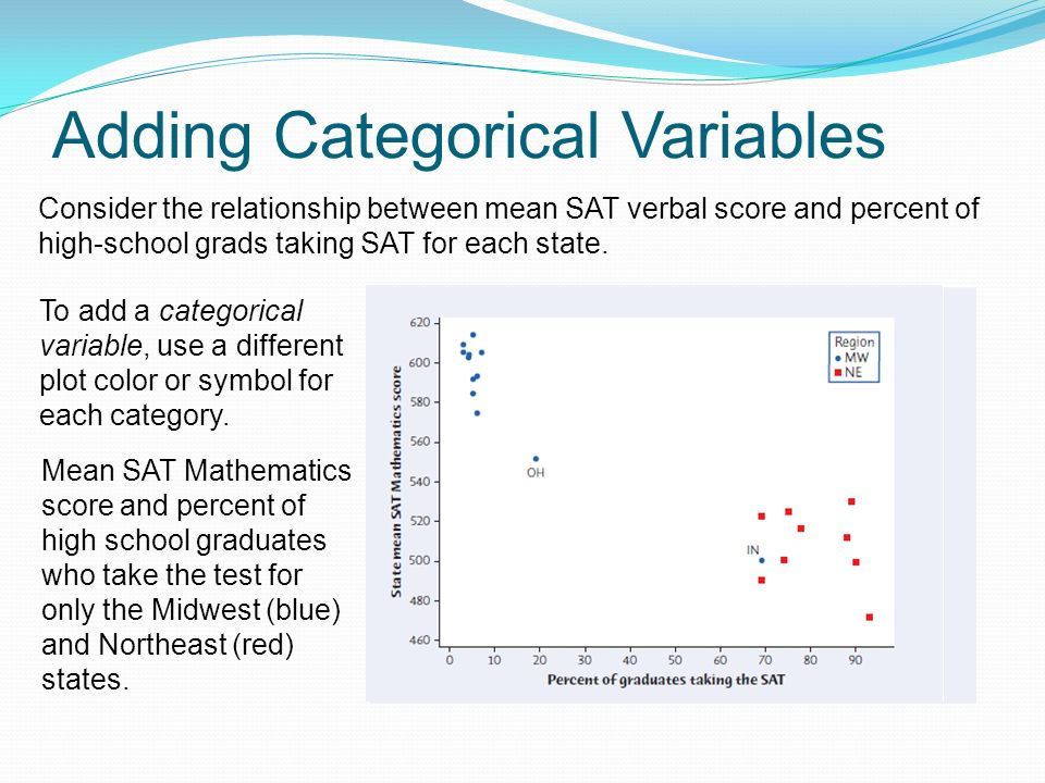 Adding Categorical Variables Consider the relationship between mean SAT verbal score and percent of high-school grads taking SAT for each state.