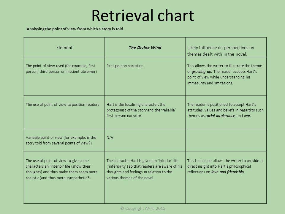 help to summarize a essay Literary essay anchor chart