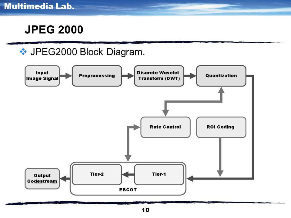 1 multimedia lab multimedia communication dongsun park ppt 10 10 multimedia lab jpeg 2000 jpeg2000 block diagram ccuart Images