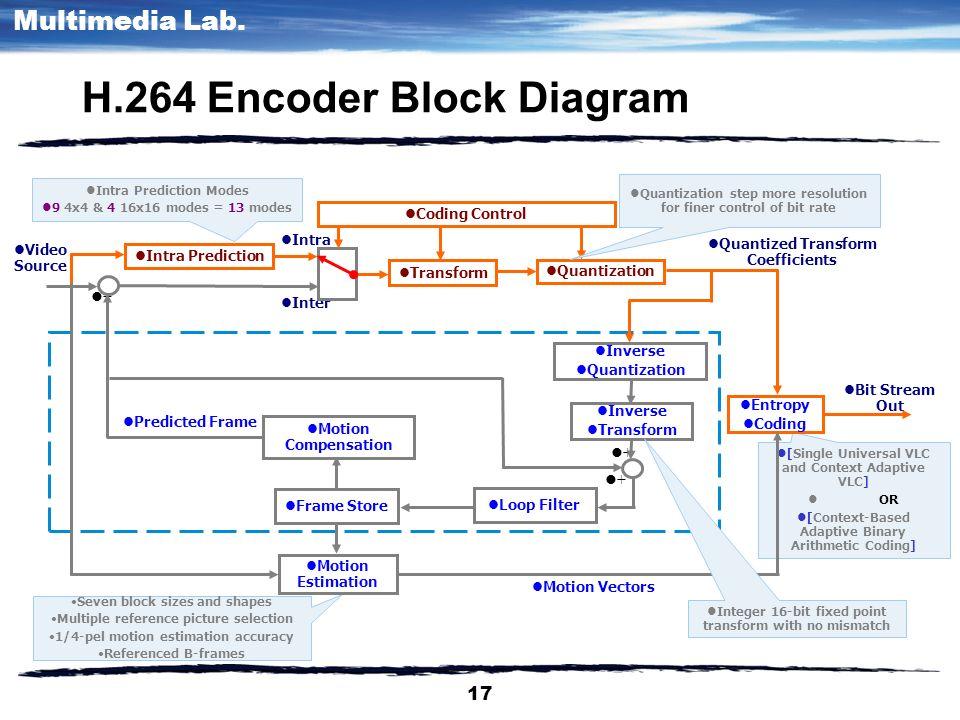 1 multimedia lab multimedia communication dongsun park ppt 17 multimedia lab ccuart Images