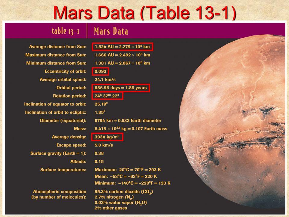 Mars Data (Table 13-1)