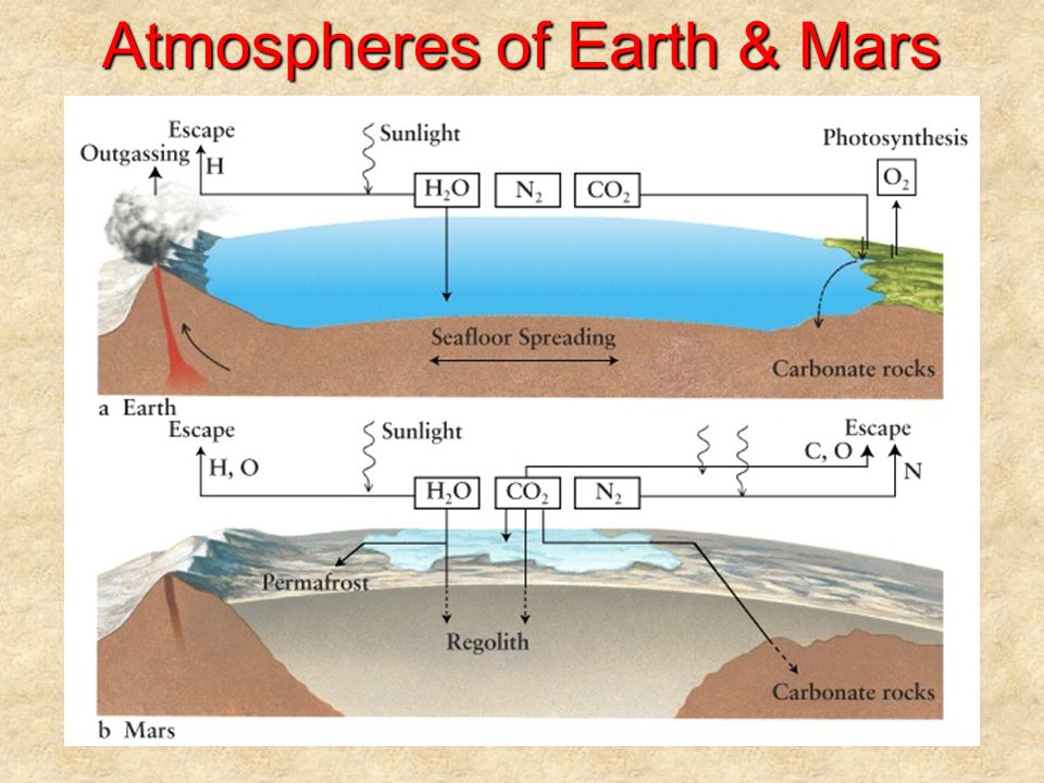 Atmospheres of Earth & Mars