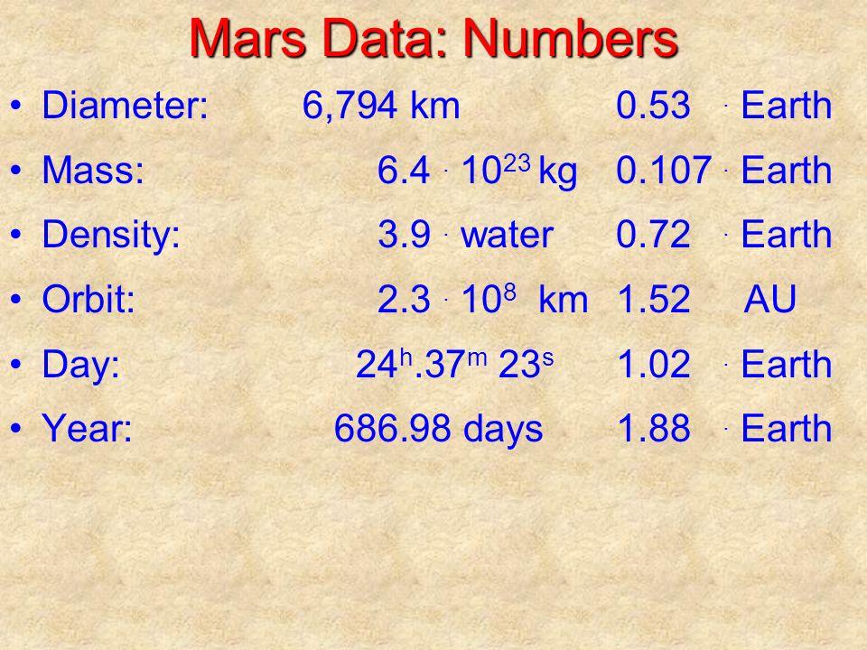 Mars Data: Numbers Diameter:6,794 km0.53. Earth Mass:6.4.