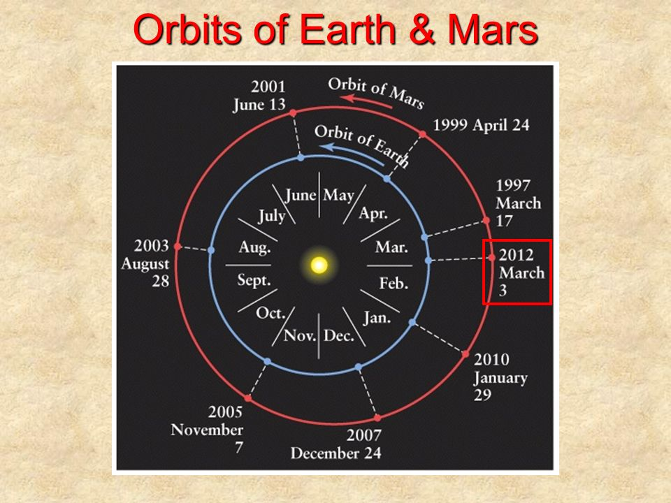 Orbits of Earth & Mars