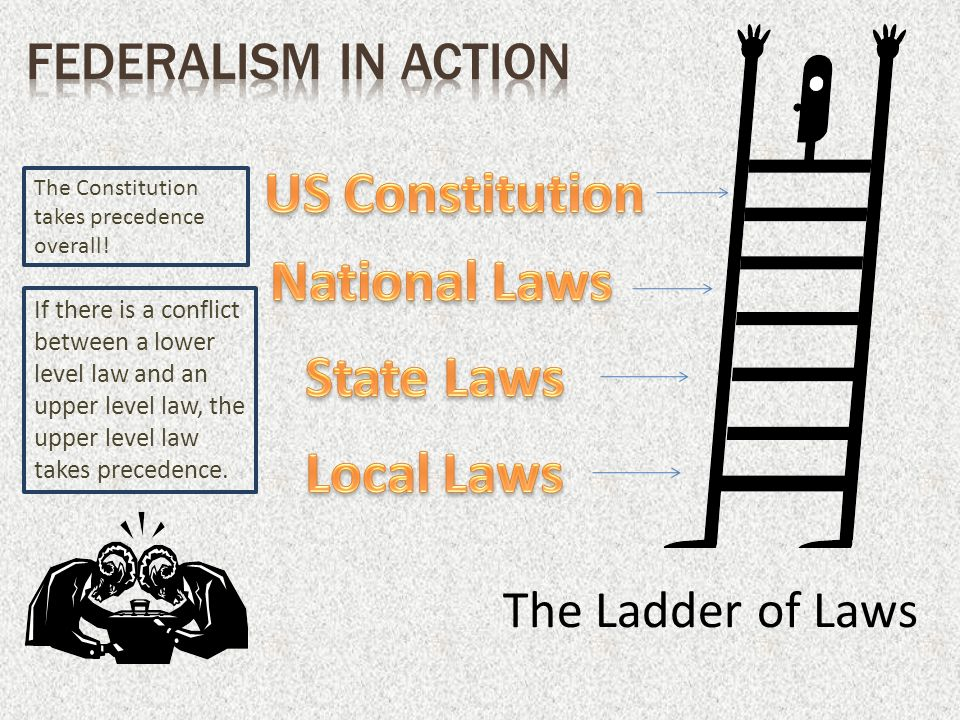 The Ladder of Laws If there is a conflict between a lower level law and an upper level law, the upper level law takes precedence.
