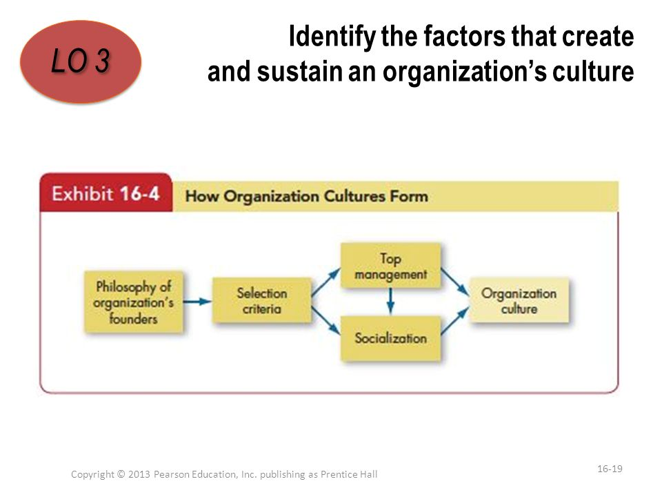 Identify the factors that create and sustain an organization's culture Copyright © 2013 Pearson Education, Inc. publishing as Prentice Hall 16-19 LO 3