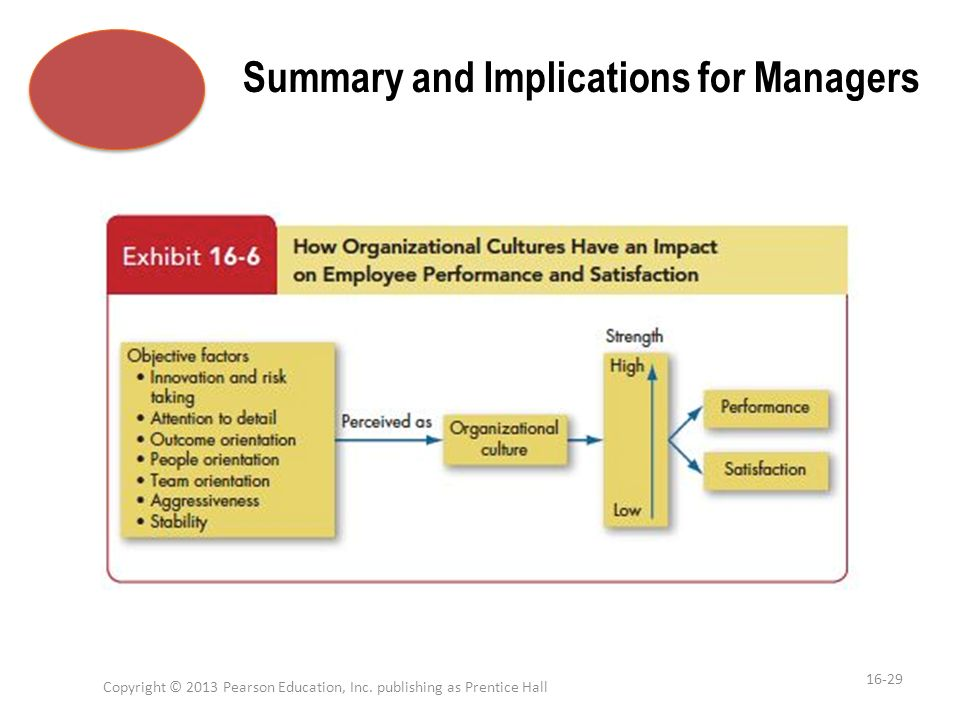 Summary and Implications for Managers Copyright © 2013 Pearson Education, Inc. publishing as Prentice Hall 16-29 1
