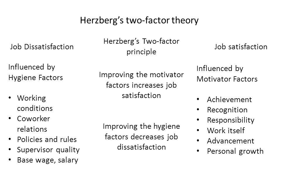 Herzberg's two-factor theory Job DissatisfactionJob satisfaction Herzberg's Two-factor principle Improving the motivator factors increases job satisfa