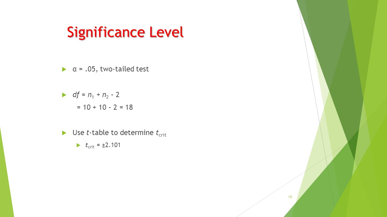 Significance Level  α =.05, two-tailed test  df = n 1 + n 2 – 2 = – 2 = 18  Use t-table to determine t crit  t crit = ±