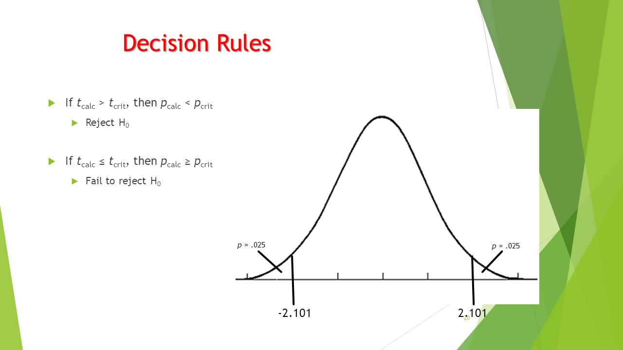 Decision Rules  If t calc > t crit, then p calc < p crit  Reject H 0  If t calc ≤ t crit, then p calc ≥ p crit  Fail to reject H p =