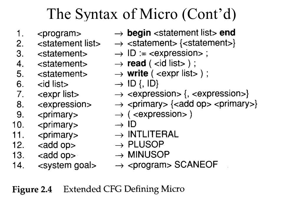 21 The Syntax of Micro (Cont'd)