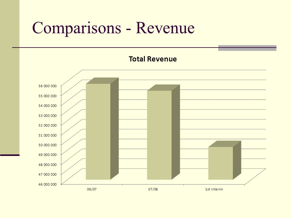 Comparisons - Revenue