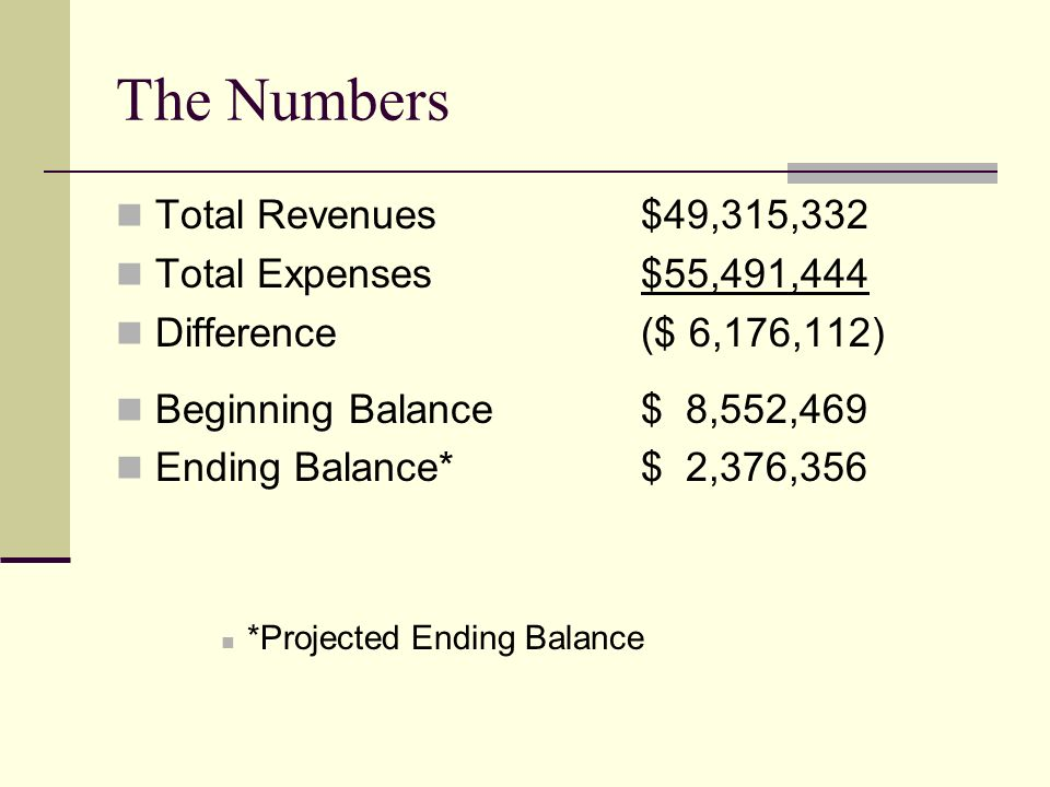 The Numbers Total Revenues$49,315,332 Total Expenses$55,491,444 Difference($ 6,176,112) Beginning Balance$ 8,552,469 Ending Balance*$ 2,376,356 *Projected Ending Balance