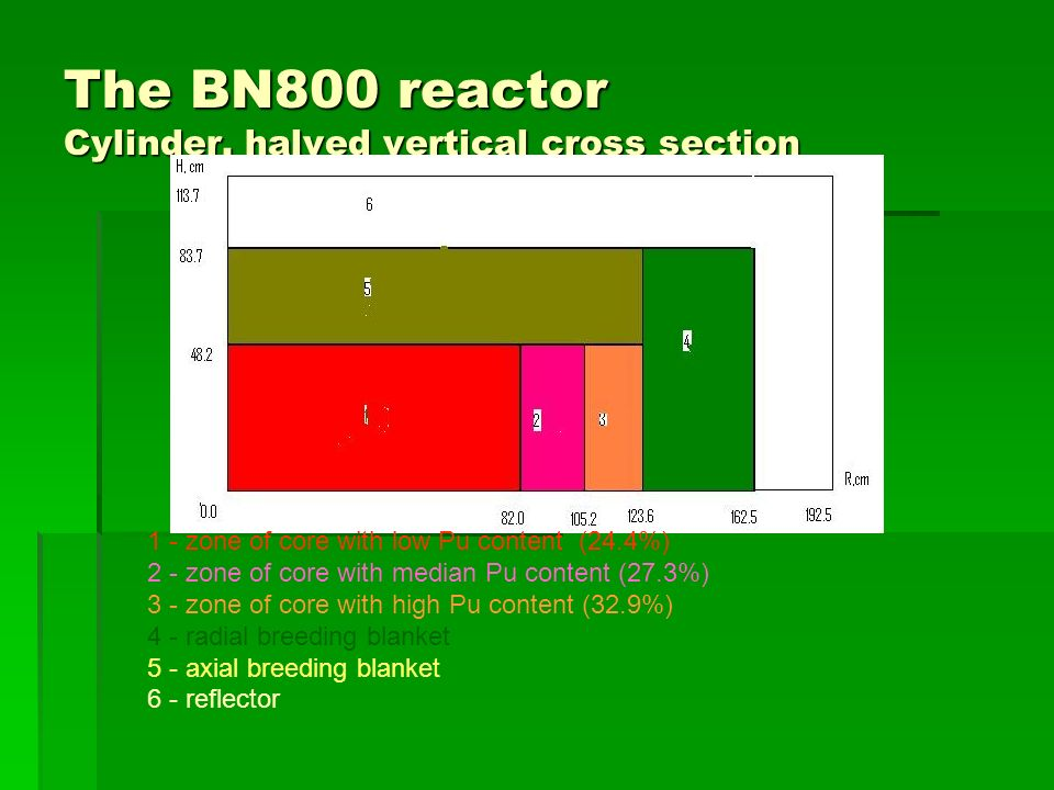 The BN800 reactor Cylinder, halved vertical cross section 1 - zone of core with low Pu content (24.4%) 2 - zone of core with median Pu content (27.3%) 3 - zone of core with high Pu content (32.9%) 4 - radial breeding blanket 5 - axial breeding blanket 6 - reflector