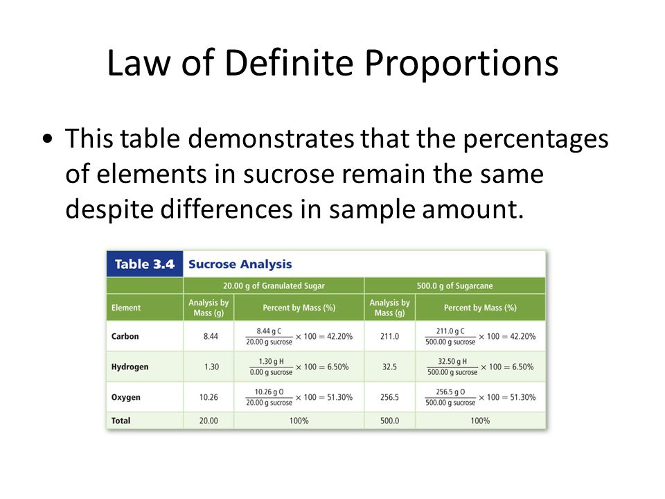 math worksheet : chapter 3 matter  properties and change national standards for  : Law Of Definite And Multiple Proportions Worksheet
