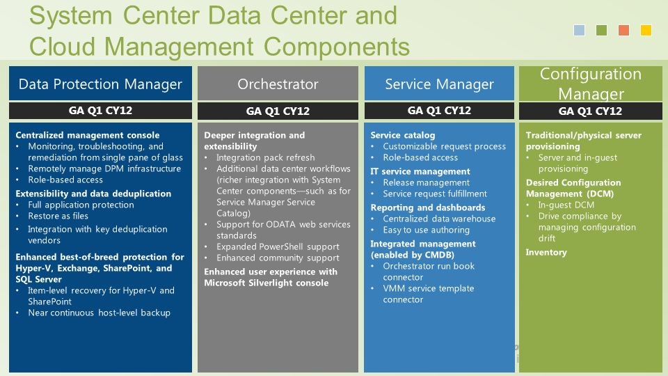 Solution Briefing The Evolution of Virtualization. - ppt download