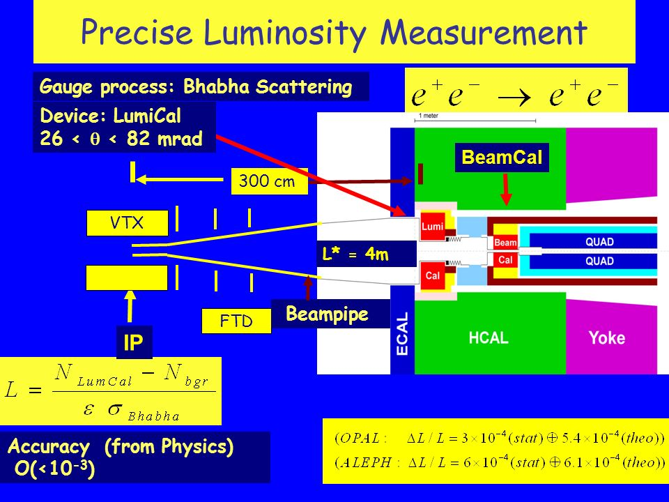 Precise Luminosity Measurement IP VTX FTD 300 cm BeamCal L* = 4m Accuracy (from Physics) O(<10 -3 ) Gauge process: Bhabha Scattering Device: LumiCal 26 <  < 82 mrad Beampipe