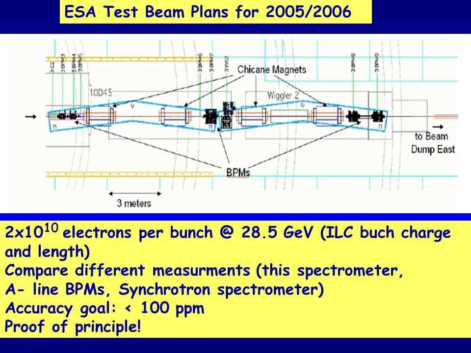 ESA Test Beam Plans for 2005/2006 2x10 10 electrons per 28.5 GeV (ILC buch charge and length) Compare different measurments (this spectrometer, A- line BPMs, Synchrotron spectrometer) Accuracy goal: < 100 ppm Proof of principle!